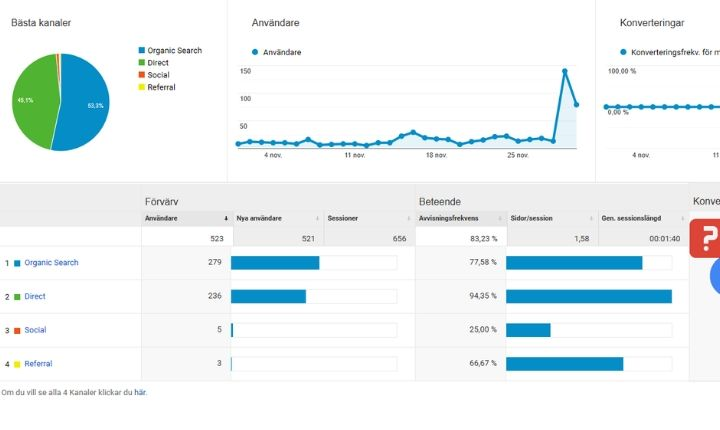 hur många besökare har en blogg efter 3 månader